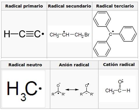 Diferents tipus de radicals lliures neutres i exemple de positiu (catió) i negatiu (anió).  Imatge Wikimedia Commons.