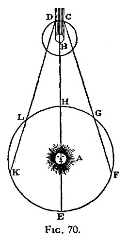 ole_roemer_measurement.jpg Illustration_from_1676_article_on_Ole_Rømer's_measurement_of_the_speed_of_light. Imatge Wikimedia Commons.